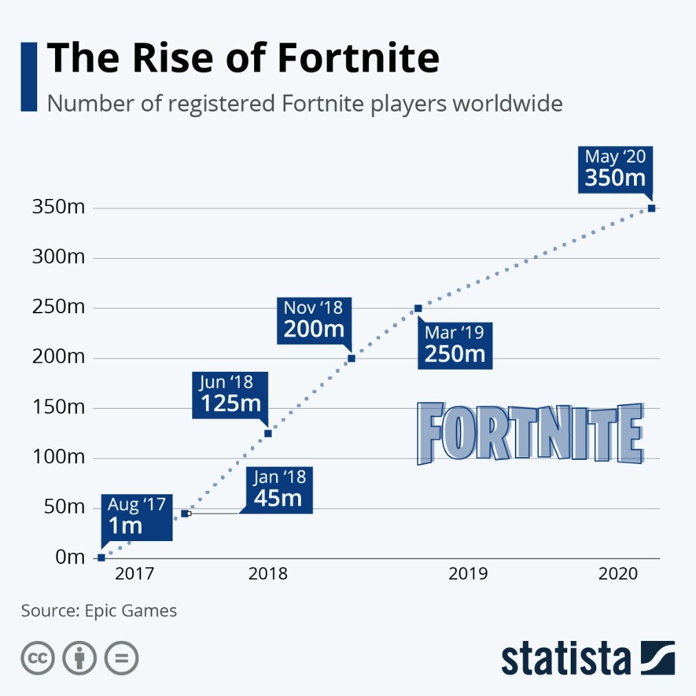 the rise of fornite