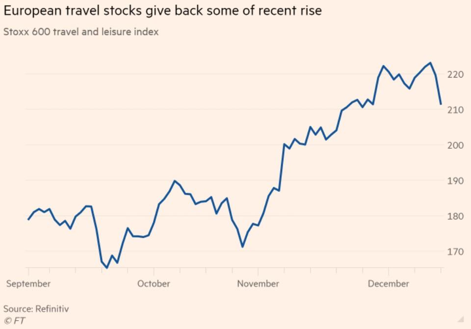 travel stocks falling