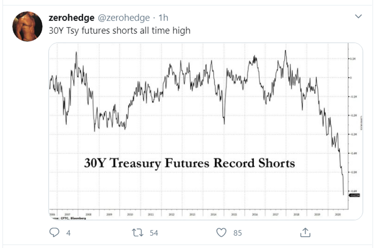 treasury shorts_tweet