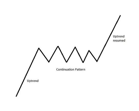 trend continuation