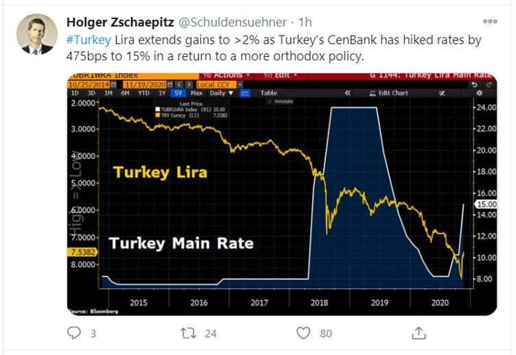 turkey tweet