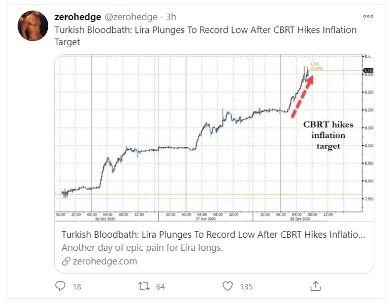 turkish lira tweet