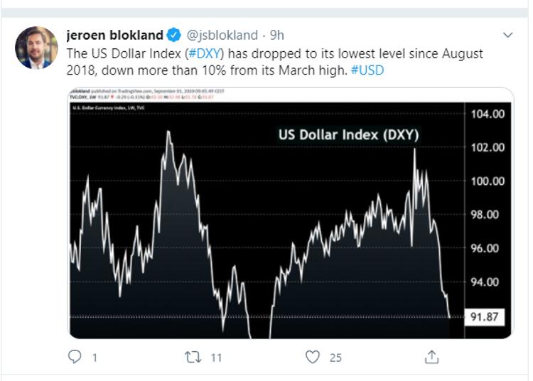 tweet dollar index
