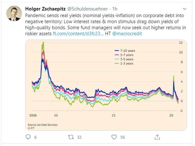 tweet real yield