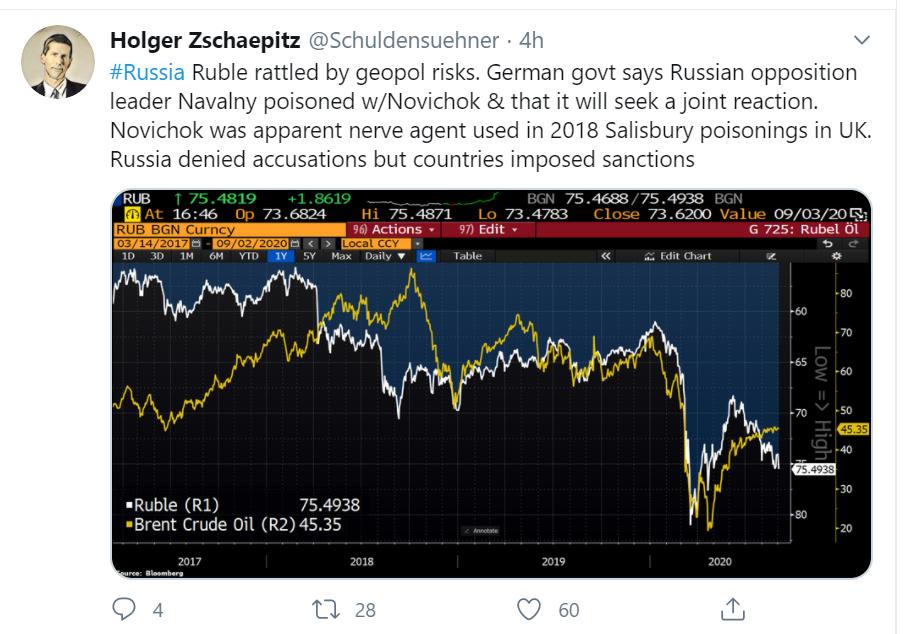 tweet ruble