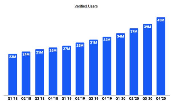 Coinbae verified users