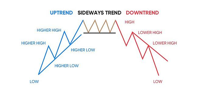 uptrend vs downtrend dow theory