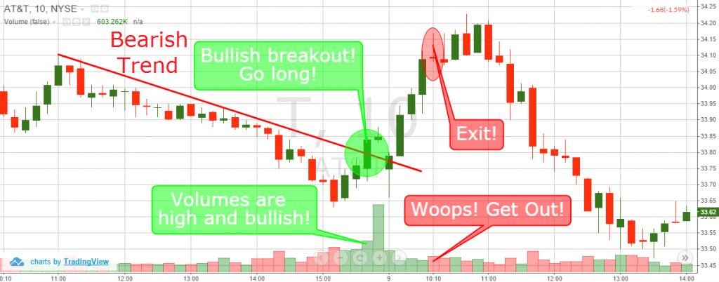 volume stock trading