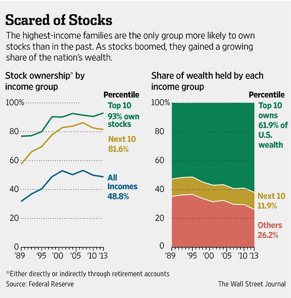 why own stocks