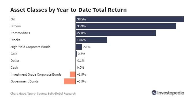 ytd asset clsses return may 29 2021