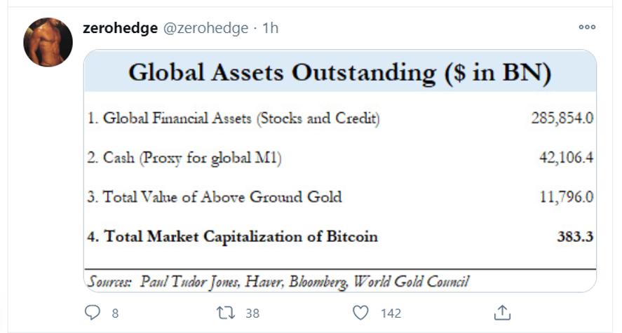 zh bitcoin assets