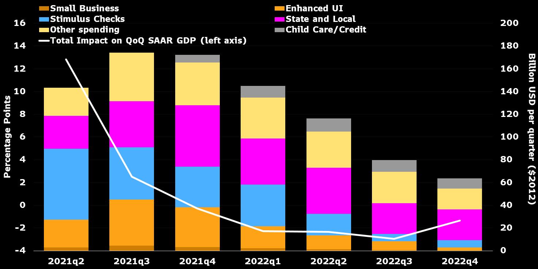 A breakdown of the $1.9 trillion stimulus bill through 2022