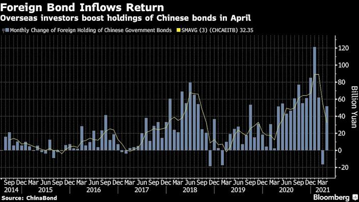 Foreign bond inflows return in China