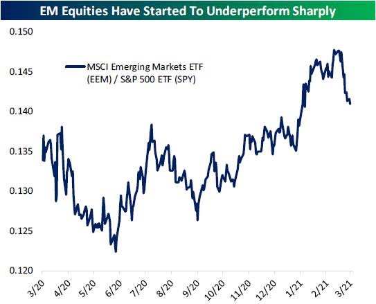 Emerging markets equities underperforming