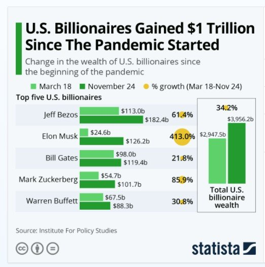 Change in wealth of the Top U.S billionaires since the start of the Pandemic