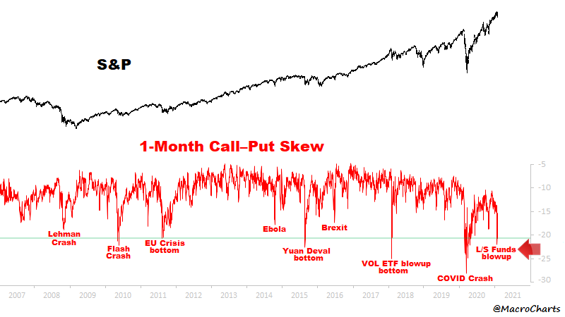 1-month skew for S&P hit the bottom 0.8% of all time