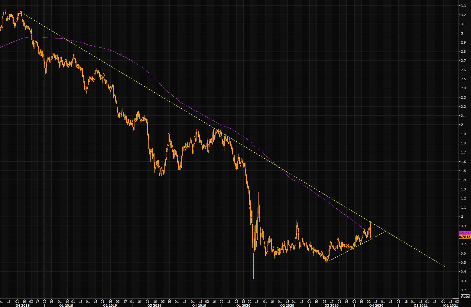 U.S 10-year yield chart