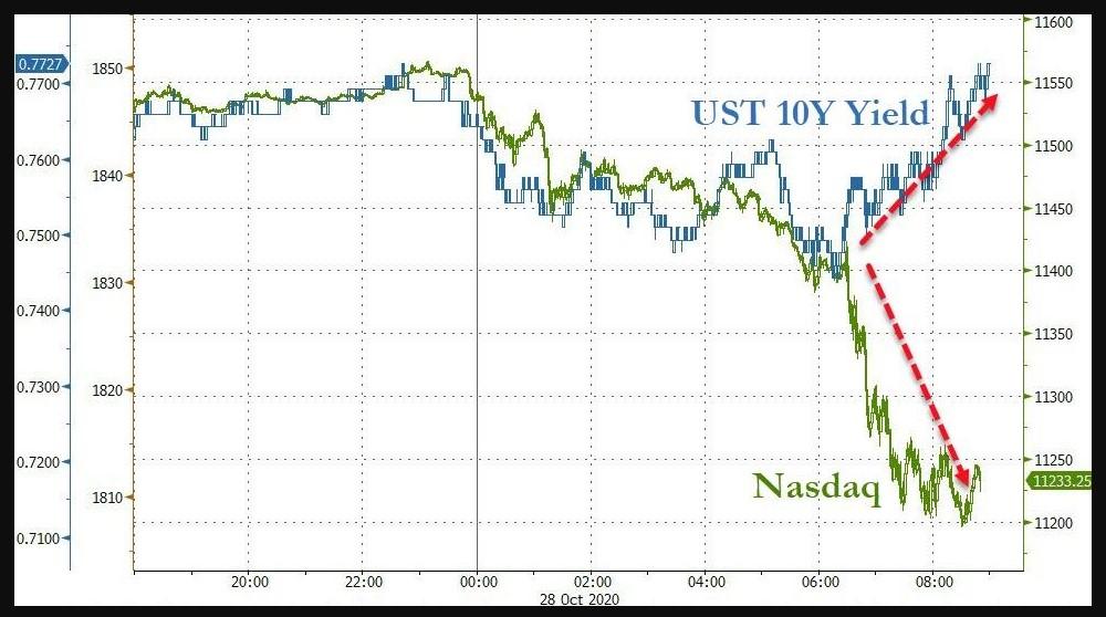 Nasdaq vs. U.S 10-year yield