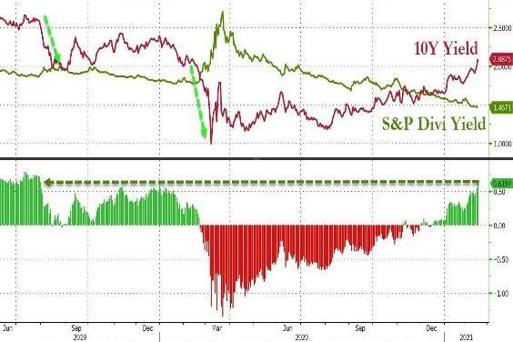 US 10 year bond yield vs. S&P 500 Dividend Yield