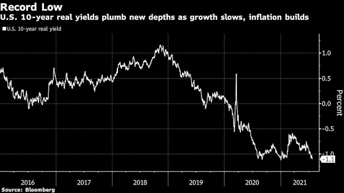 Record-low for 10-year US Treasury yields