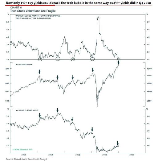 2.5% tech earnings 'yield gap' could tank the stock market