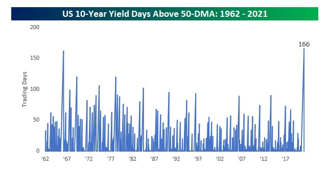 Number of days of 10-day yield staying above 50 DMA