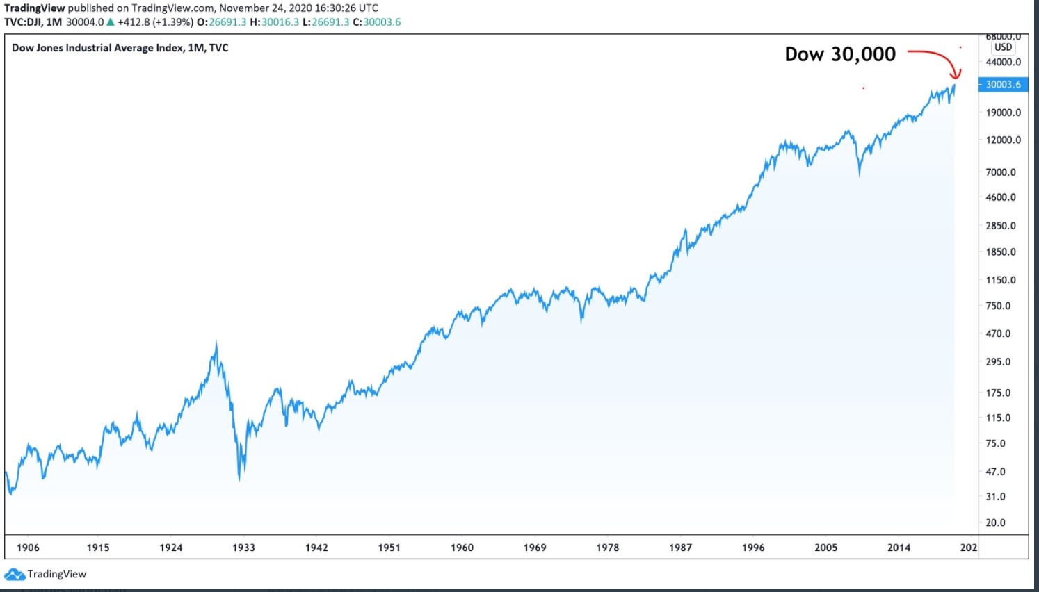 Dow Jones in log scale last 114 years