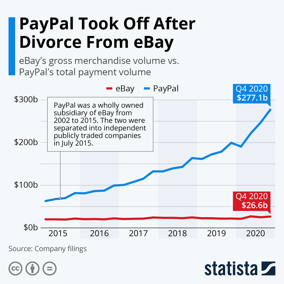 The Divorce between PayPal and eBay