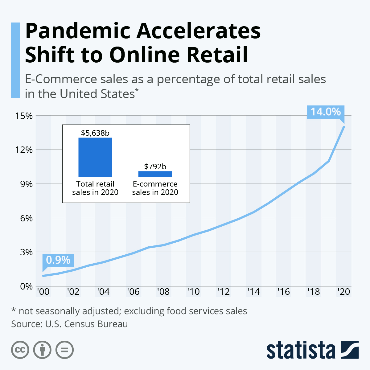 Online retail is booming thanks to the pandemic