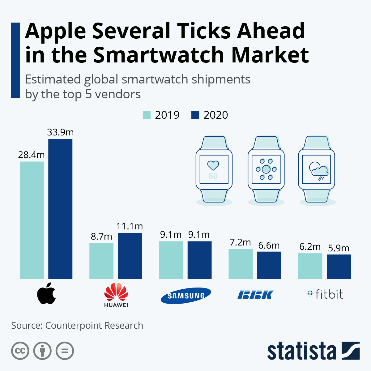 The Apple Watch dominates the smartwatch market