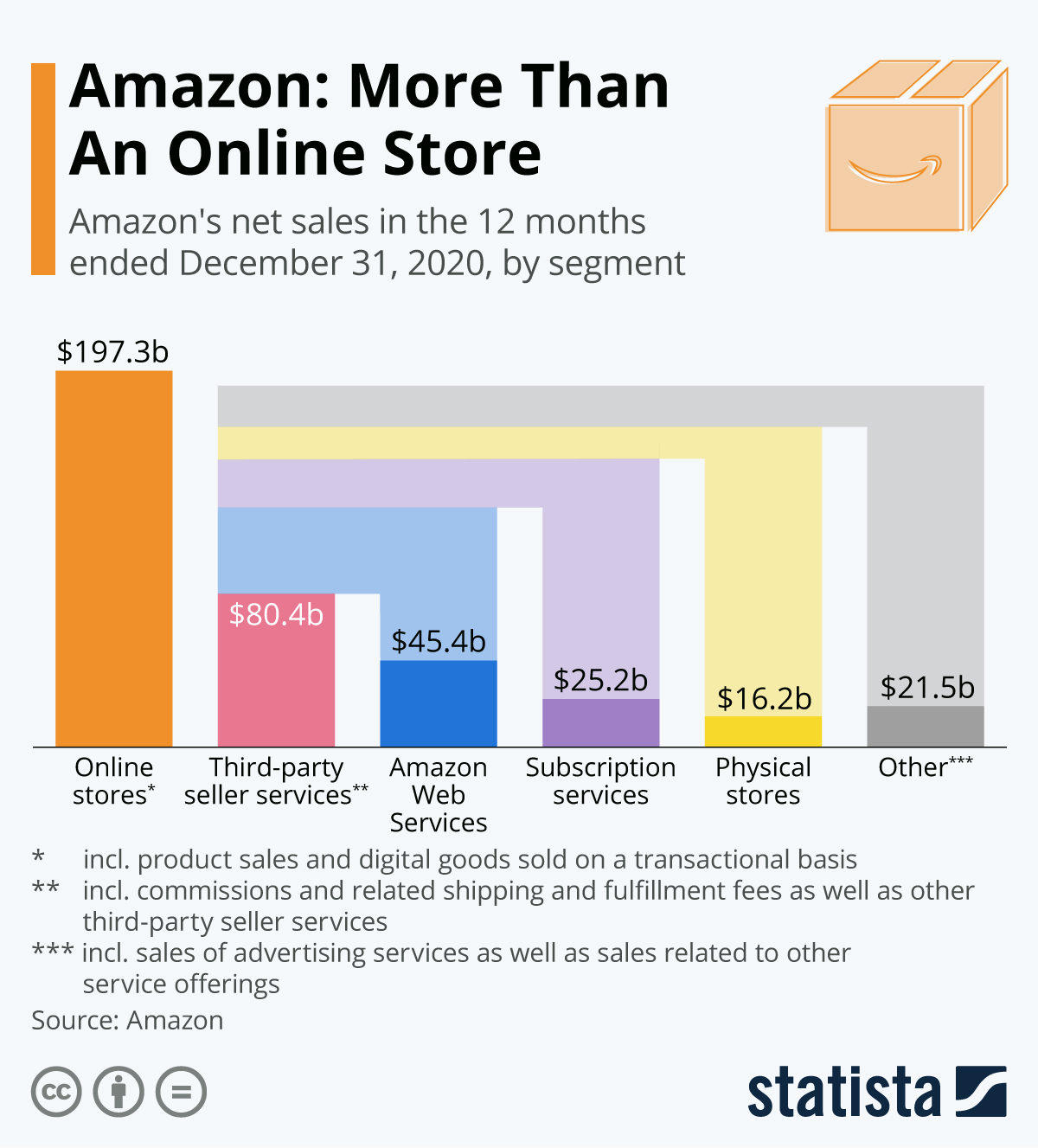 Amazon is much more than an online store