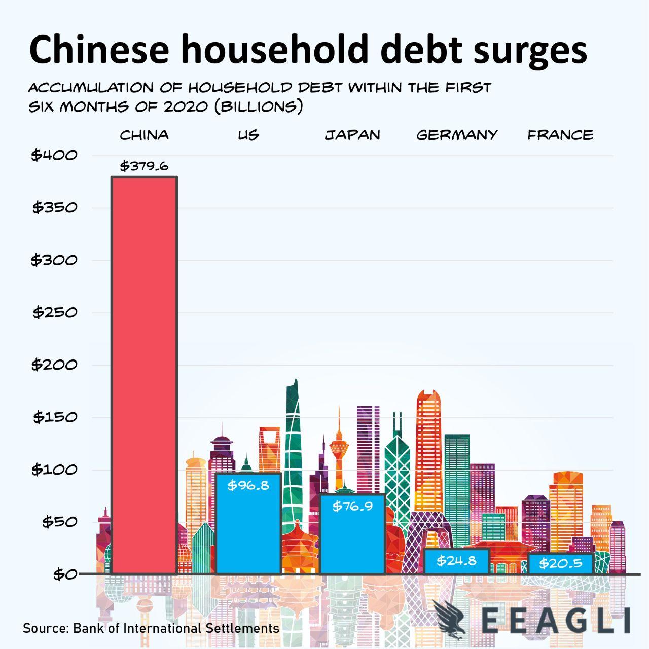 China Household debt