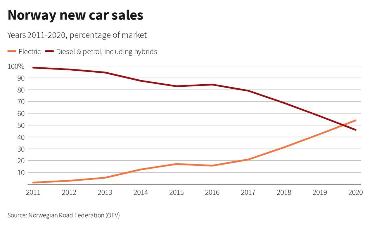 Norway new car sales