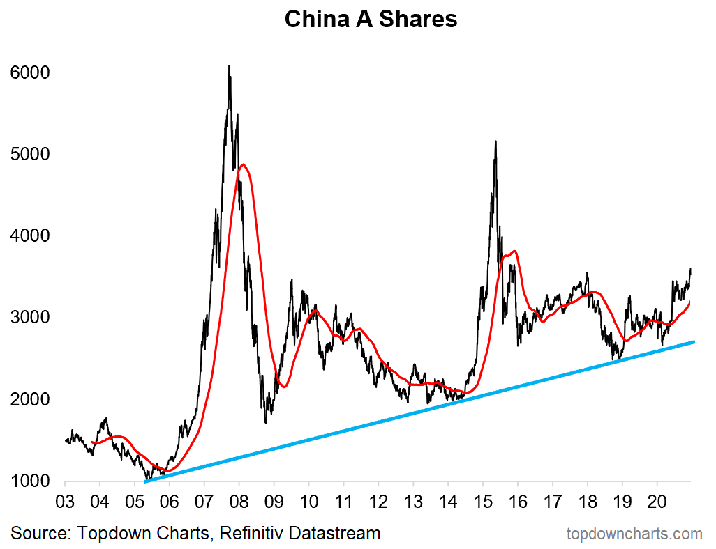 China A-shares on the rise