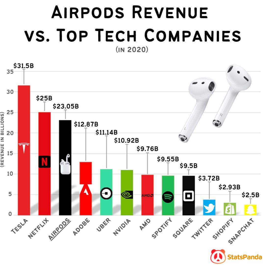 Airpods vs Big Tech Companies