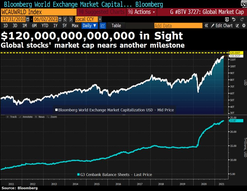 The global stocks capitalization now exceeds the $115 trillion mark as central banks keep pumping money.