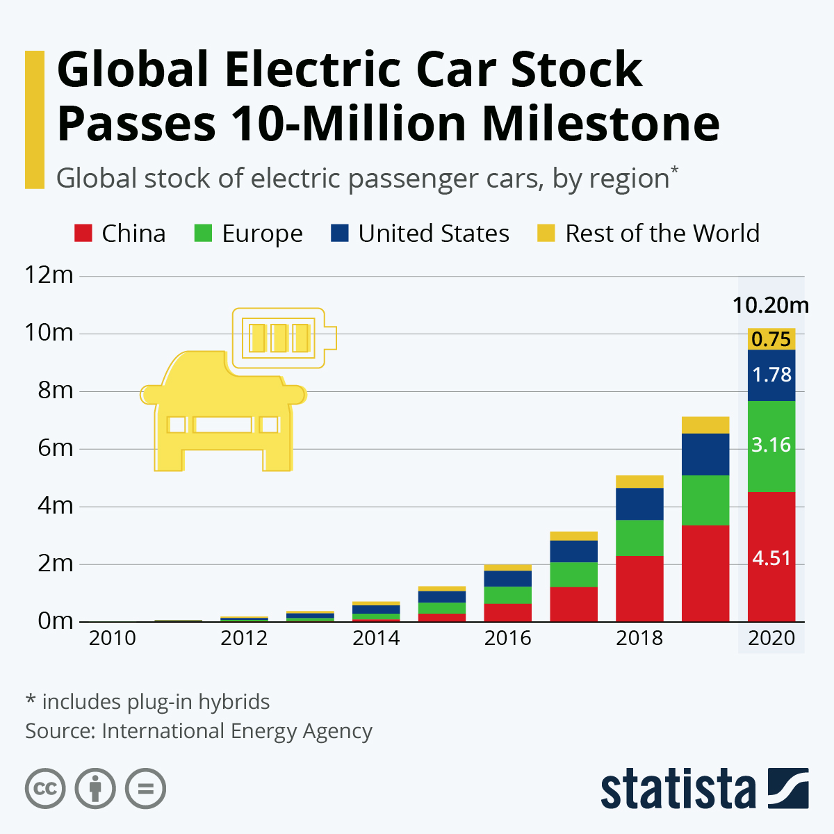 10 million milestone reached for global electric cars stock