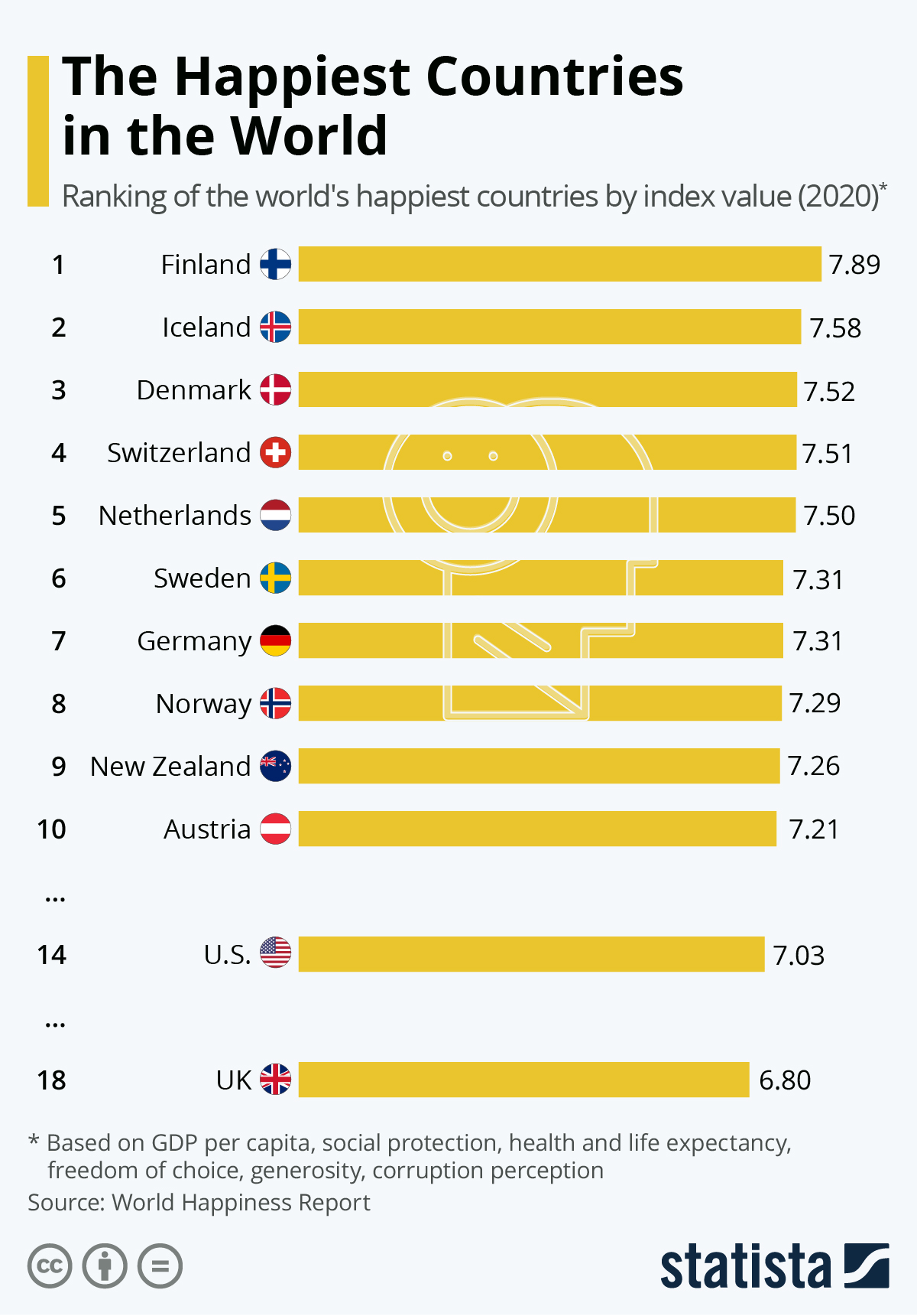 Which countries are the happiest?