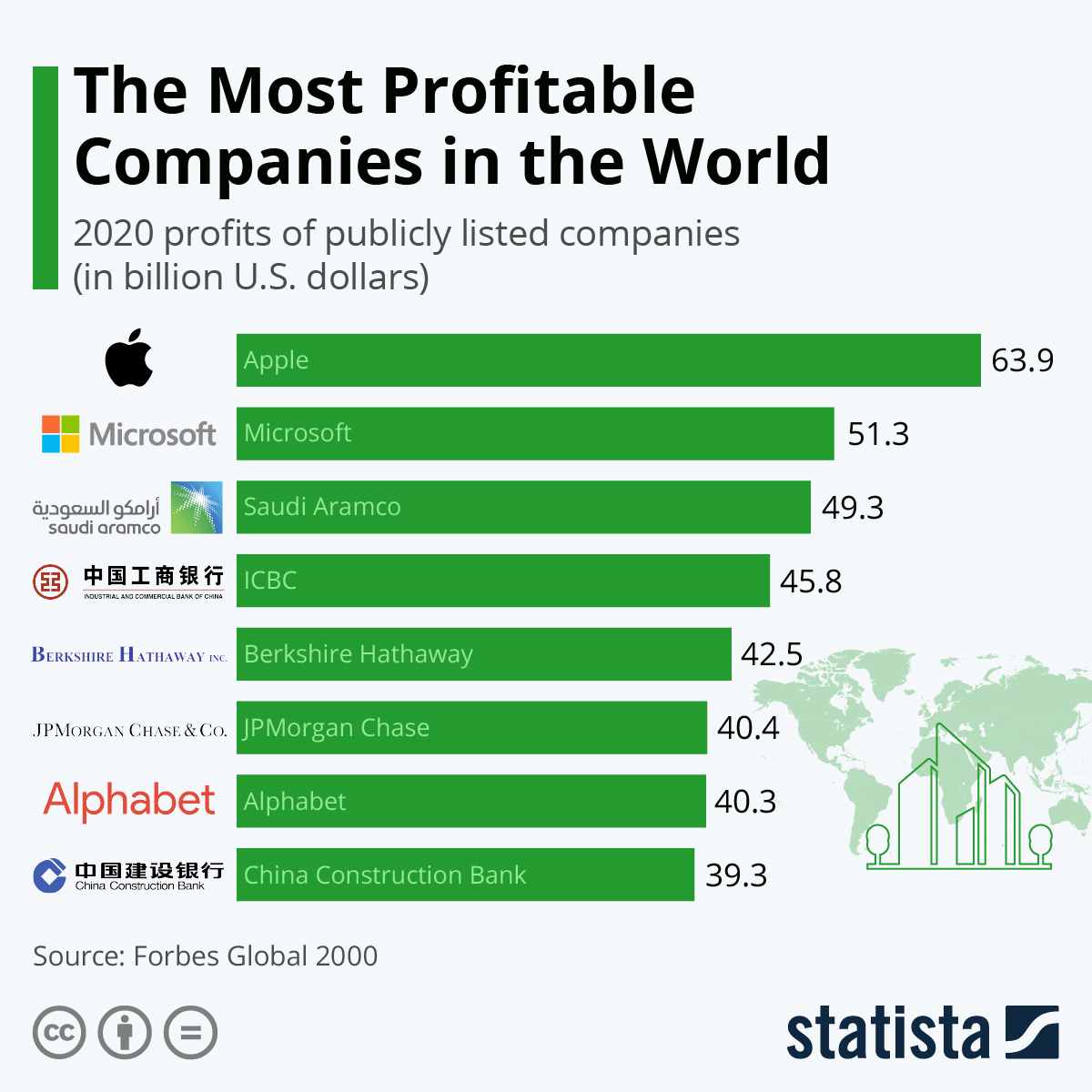 The Most Profitable Companies in the World