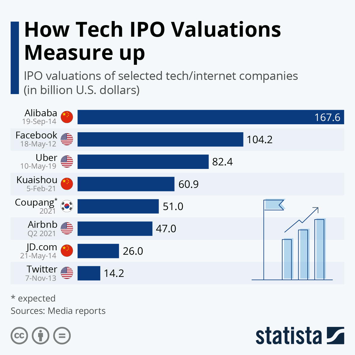 Top Tech IPO valuations