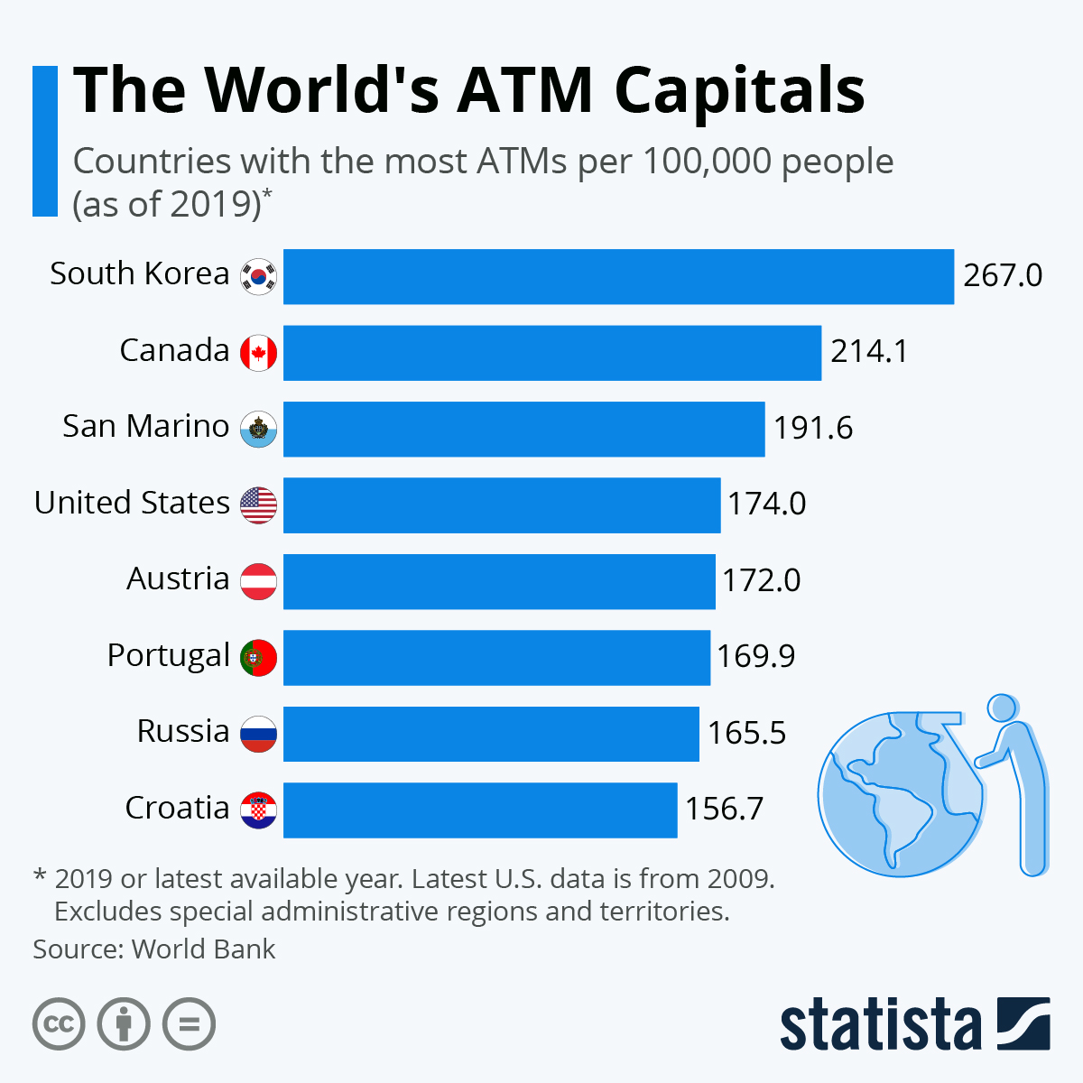 Countries with the most ATMs