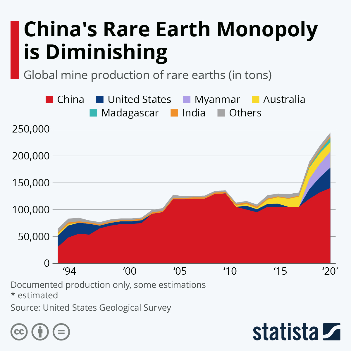 China's monopoly of rare earth is diminishing