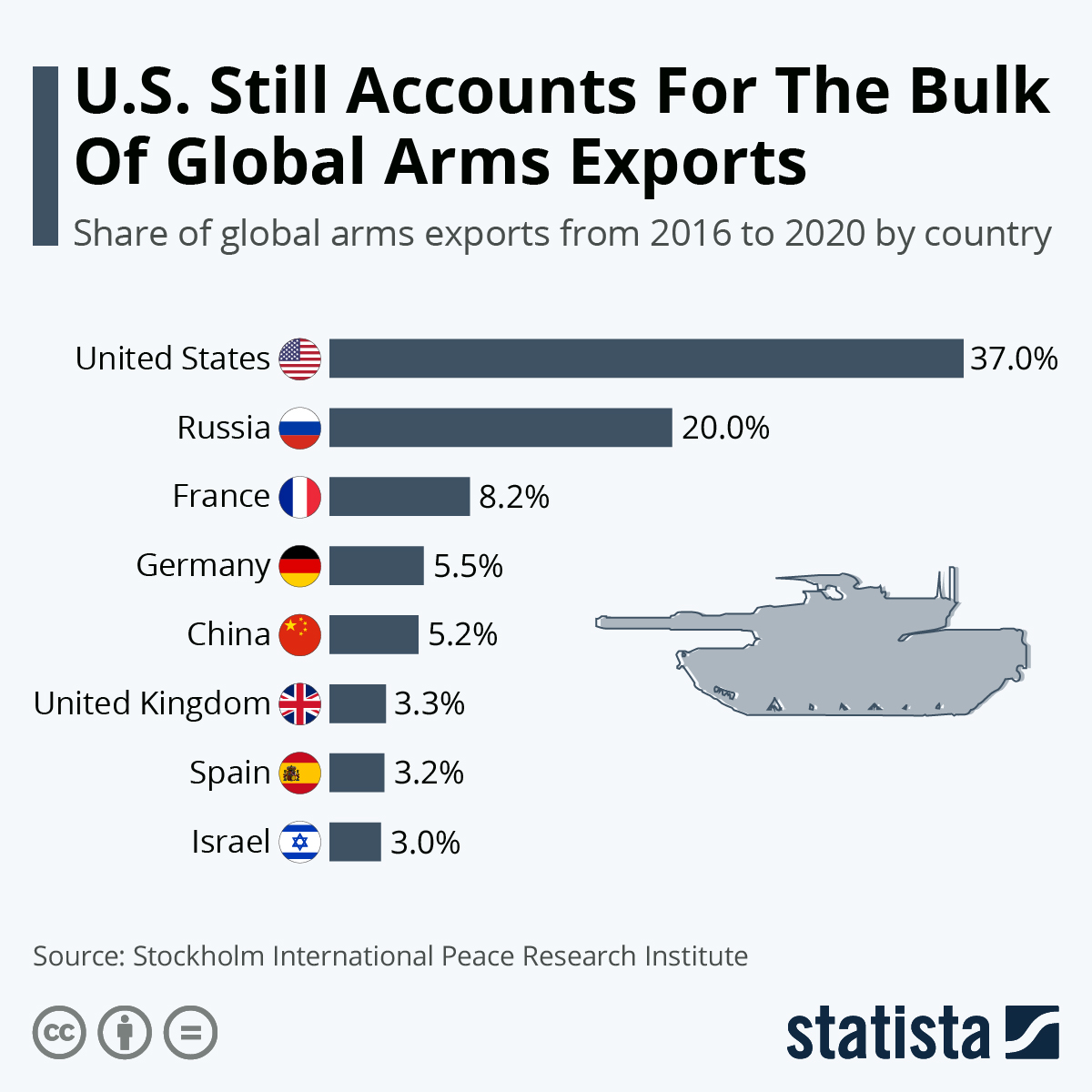Arms Exports: the US are still way ahead