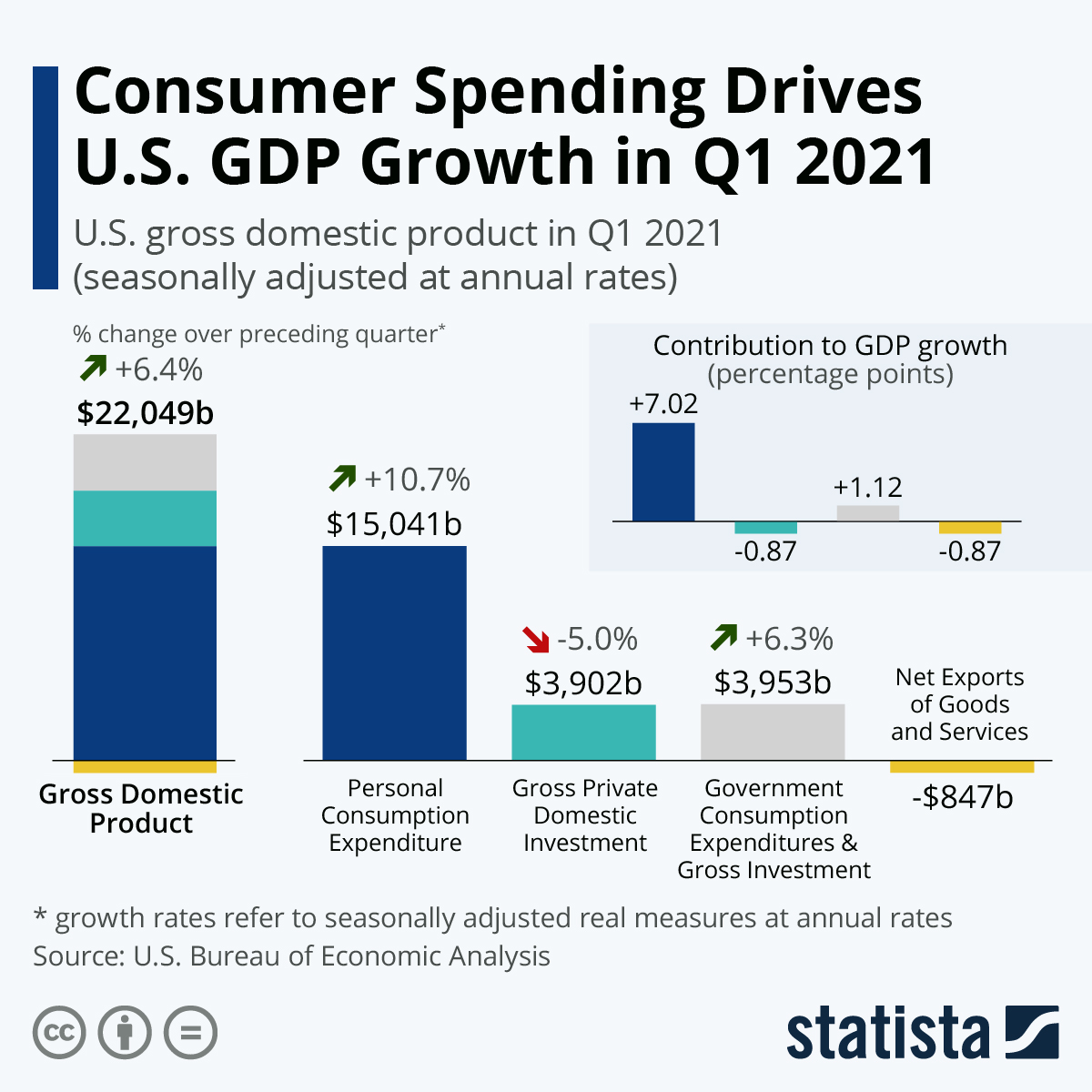 US GDP went up thanks to consumers spending