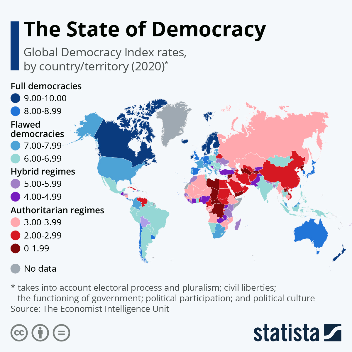 Current State of Democracy