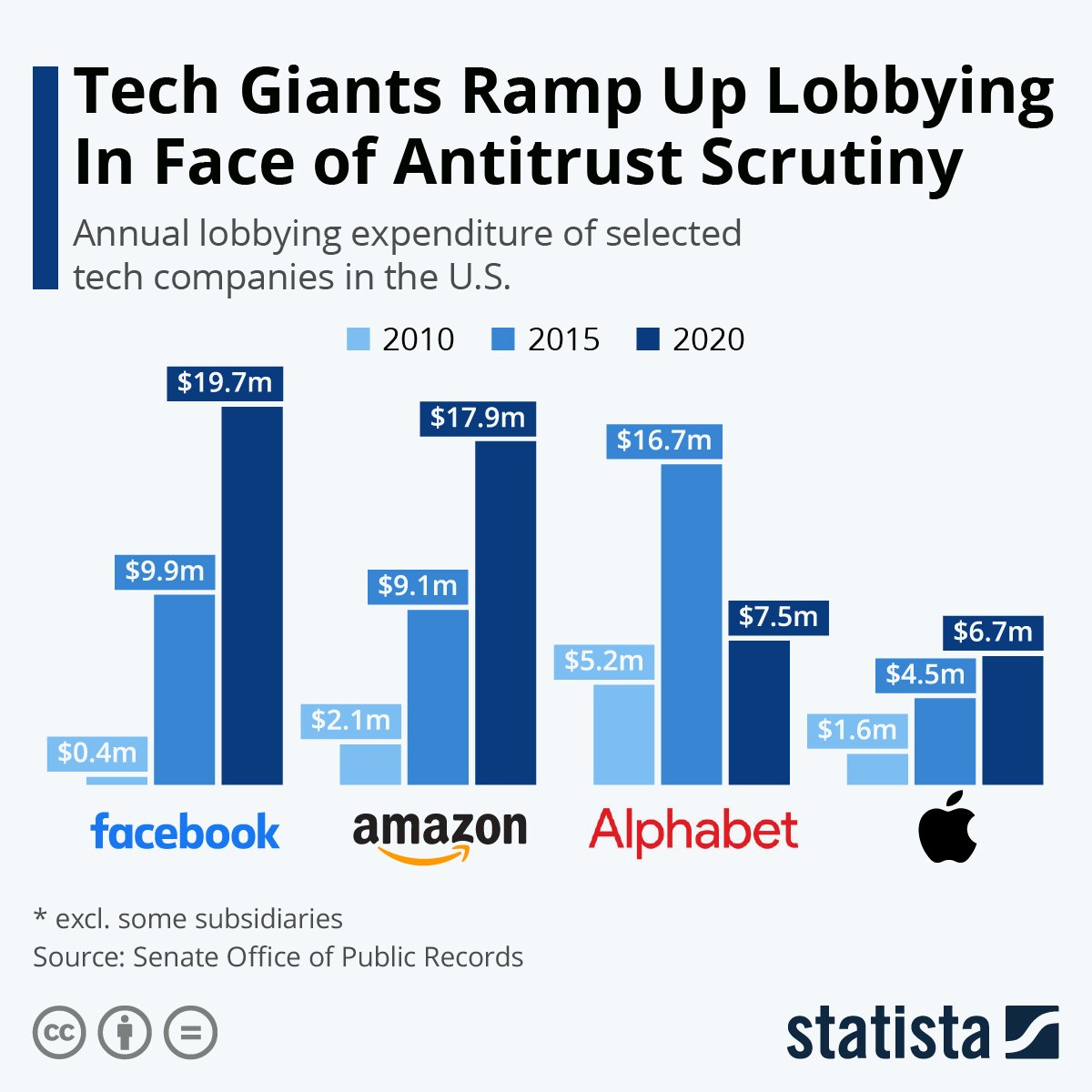 Antitrust scrutiny is getting more expensive for tech giants