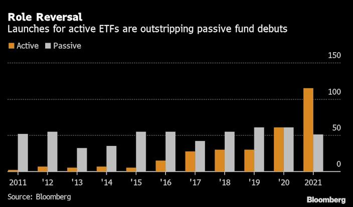 Actively managed ETFs boomed: thanks Cathie Wood?
