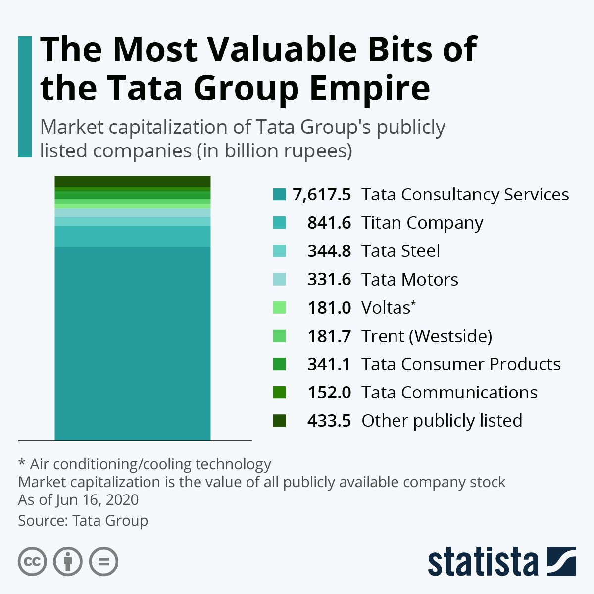 The Tata empire and its most valuable bits