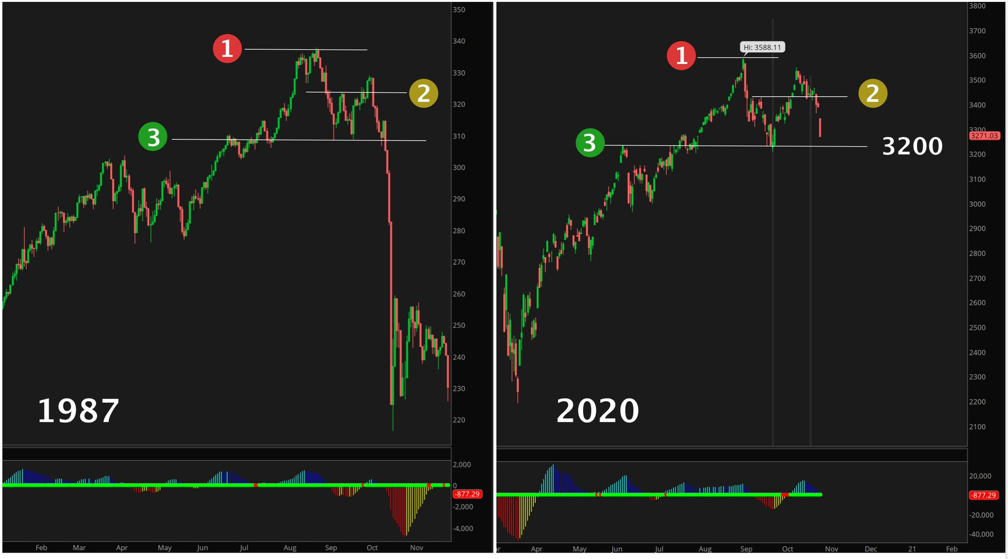 It is October after all -- another take on the 1987 SPX comparison