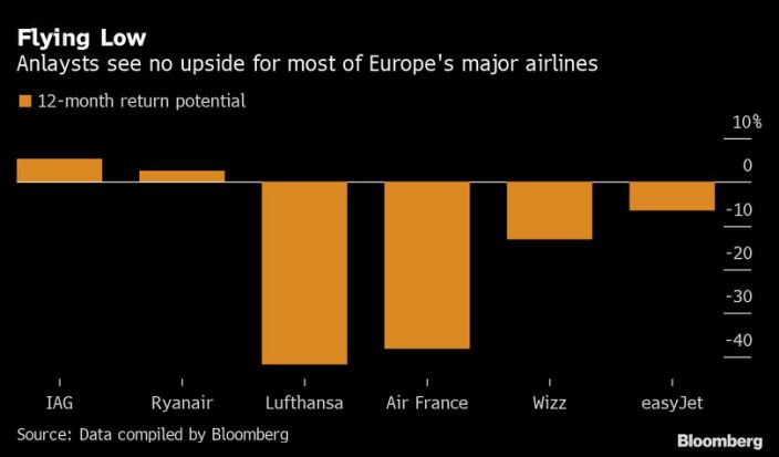 Airline stocks are soaring but the end of the tunnel is still far